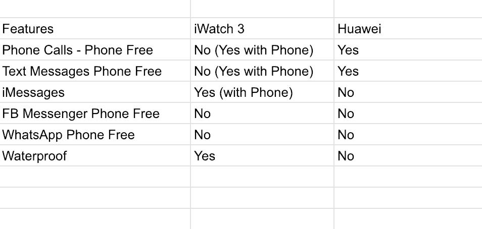 Huawei Watch 2 Sport vs Apple iWatch