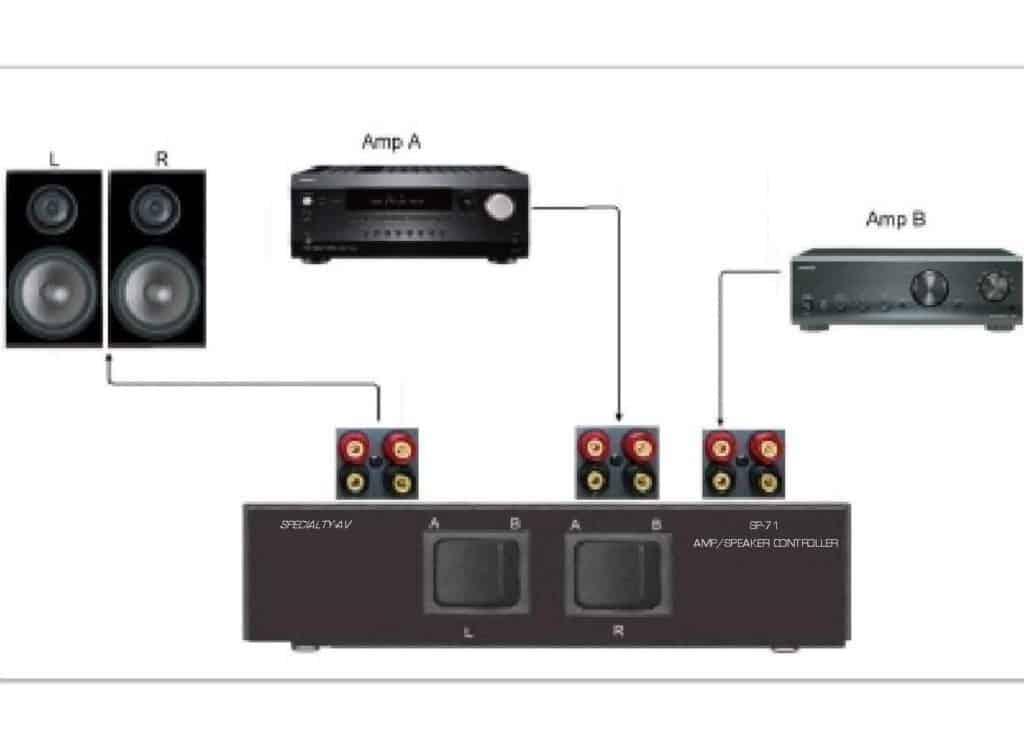 Specialty AV Amplifier Switching Unit Diagram