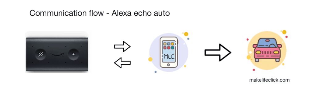 Communication diagram of echo auto connecting to phone and then phone connecting to a car